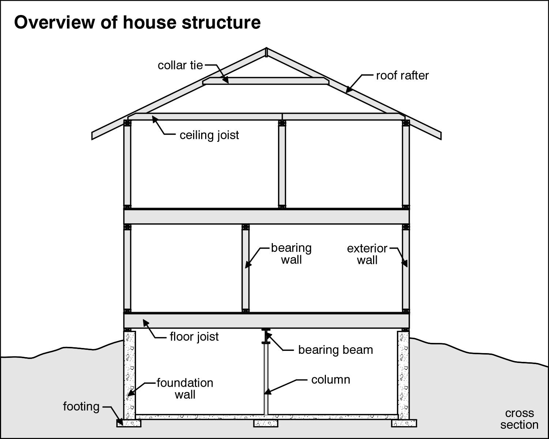Tips Secrets Amp Home Inspection Checklist A Pro The Best